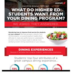 Campus Dining Report