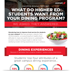 Campus Dining Report