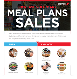 Increase Voluntary Meal Plan Sales Infographic